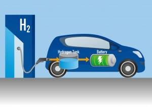 水素燃料電池自動車の仕組み