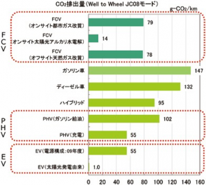 CO2排出量の比較、石油生産から車両の走行までNEDO水素エネルギー白書