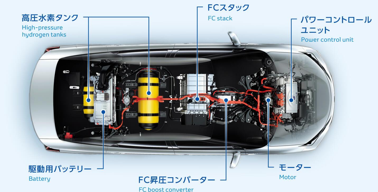 日本は水素燃料電池自動車に投資するんでしょ?電気自動車との違いは? Evsmartブログ