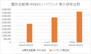 電気自動車+PHEVとハイブリッド車の保有台数