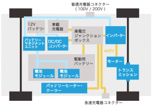 電気自動車のブロック図