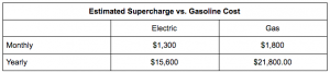 「スーパーチャージャーによる充電」と「ガソリン購入」のコスト比較。乗り合いに使うので、同様の車体を持つ「メルセデスGLSクラス」をカリフォルニア州の平均的なガソリン価格で48キロ(30万マイル)走行として算出。