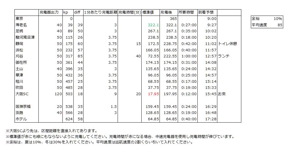 充電計画:東京から淡路島までの往路