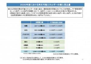 資源エネルギー庁の長期エネルギー需給見通し:関連資料p42