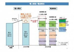 資源エネルギー庁の長期エネルギー需給見通し:関連資料p67