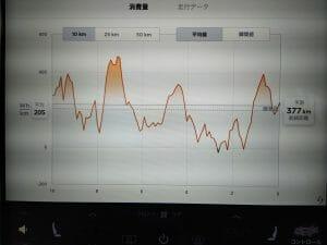 モデルX:エネルギーメーター