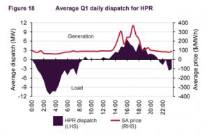 HPRの2018年1~3月の平均的日常充放電を示したグラフ。上側は放電(グリッドへ売電)で、下側は充電(グリッドから買電)をそれぞれ示す。赤い線は電力価格を示し、上に行くほど高値。
