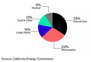 カリフォルニア州の電力の資源別割合。いまだに1/3あまりが天然ガス火力で賄われている。石炭などの化石燃料も13%ある。Bloombergの記事より転載。データは「カリフォルニア州エネルギー委員会(CEC)」発表による。