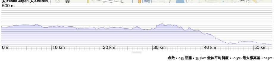 30kmを越えた辺りから始まるサミット越えが、福島盆地の南の縁。ここを越えればあとは下るのみ。ルートラボのデータ表示から転載。