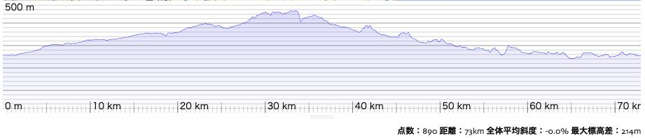 栃木・福島県境の高低。県境がサミットであることがわかる。ここさえ越せれば、あとは下り。ルートラボのデータより転載。
