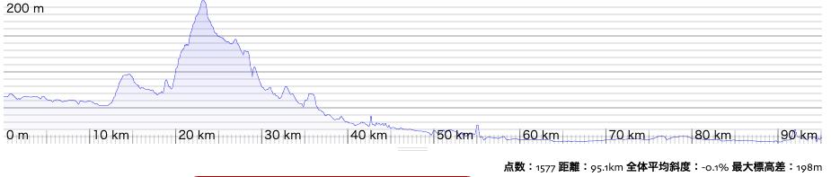 福島盆地の北、、国見付近にサミットがある。初めの23kmで140mほど一気に上る形だ。ルートラボより転載。