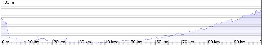 所沢から真岡までの高低を示すルートラボのチャート。大半は関東平野の恩恵に浴して平坦だ。