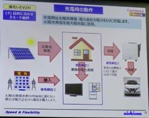 PVからの電力を優先してEVに充電。PVからの電力が6kWに満たないときは系統から電気を購入しEVに充電する。