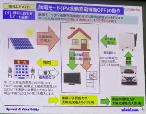 優先順位1:PVからの電力を家庭で消費。優先順位2:足りない電力があればEVから家庭に給電。優先順位3:さらに足りない電力は系統から購入。