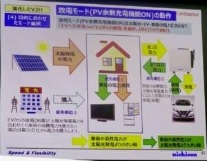 優先順位1:PVの電力を家庭で消費。優先順位2:余った電力はEVに充電するが、電力が足りない場合はEVから家庭に給電。優先順位3:さらに足りない場合は系統から家庭に電気を購入。