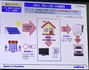 優先順位1:PVからの電力は家庭で消費。優先順位2:使い切れなかった電力はEVに充電。優先順位3:さらに余った電力は電力会社に売電する。