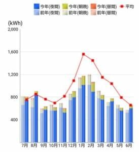 桑原宅の年間電力需給のようす。夏よりも、むしろ冬の暖房で電力を多く消費している。V2Hの効果で昼間の電力購入量は微々たるもの。