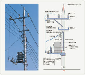 Various types of electrical lines. Retrieved from TEPCO website.