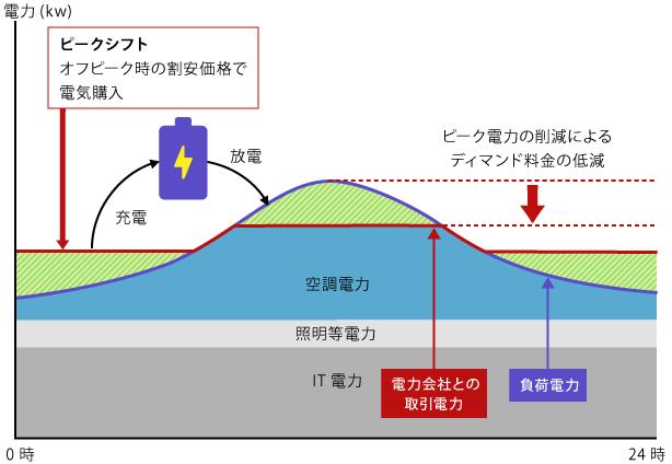 ピークシフトのメカニズムが分かる概念図。IIJのニュースリリースより転載。