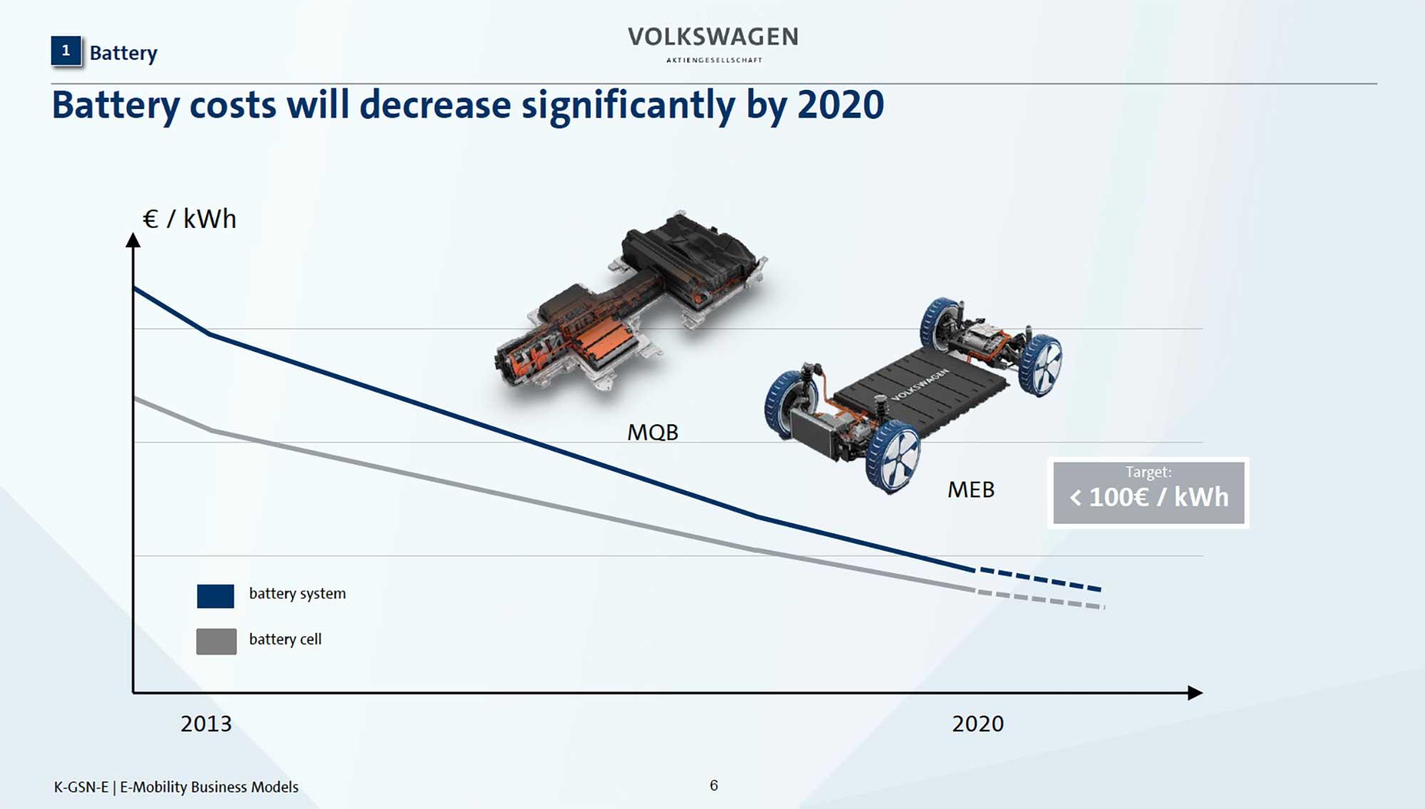 フォルクスワーゲンの2018年時点でのバッテリーコストの予測