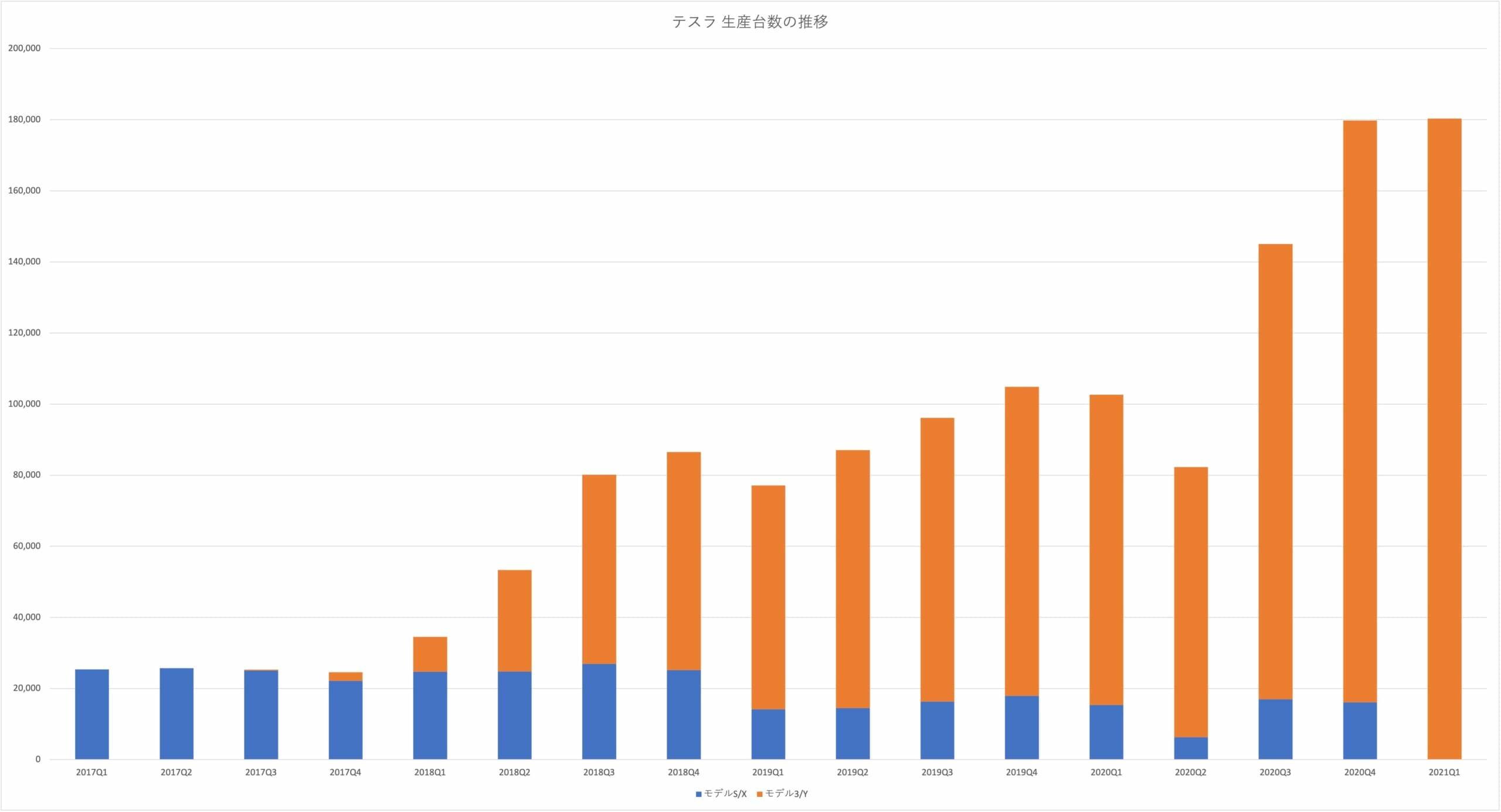 テスラ 生産台数推移2021Q1
